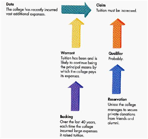 Types of Papers: ArgumentArgumentative